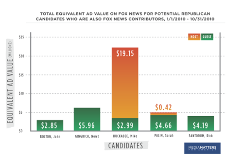 Free Advertising value for GOP candidates