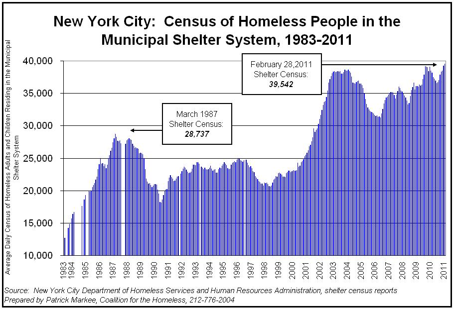 Homeless in NYC (Guiliani was mayor 1994-2000)