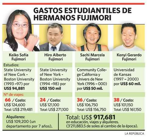Statistics released on the cost of the education of the Fujimoris children (La Republica, April 4, 2011)