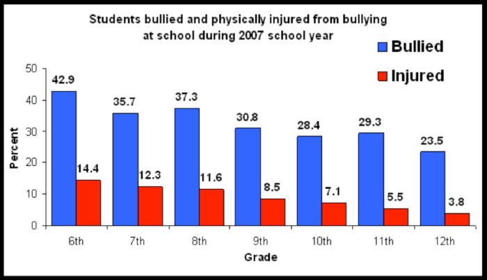 the reasons for the rise of cyberbullying among students in schools Subscribe to usa today subscribe now already a in addition to a rise in suicidal thoughts, plemmons has seen young people observe bullying behavior without participating in it report feeling more helpless and less connected to parents and schools than those who have.