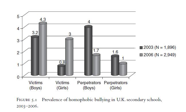 Knox College Gay Statistics Suicide Bullying