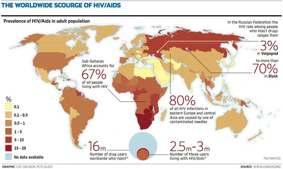 Spread of HIV and AIDS worldwide