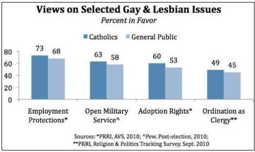 LGBT issues and Roman Catholics in the USA
